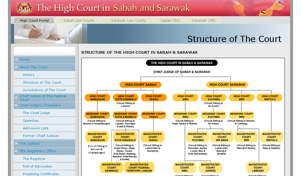 High Court - Structure