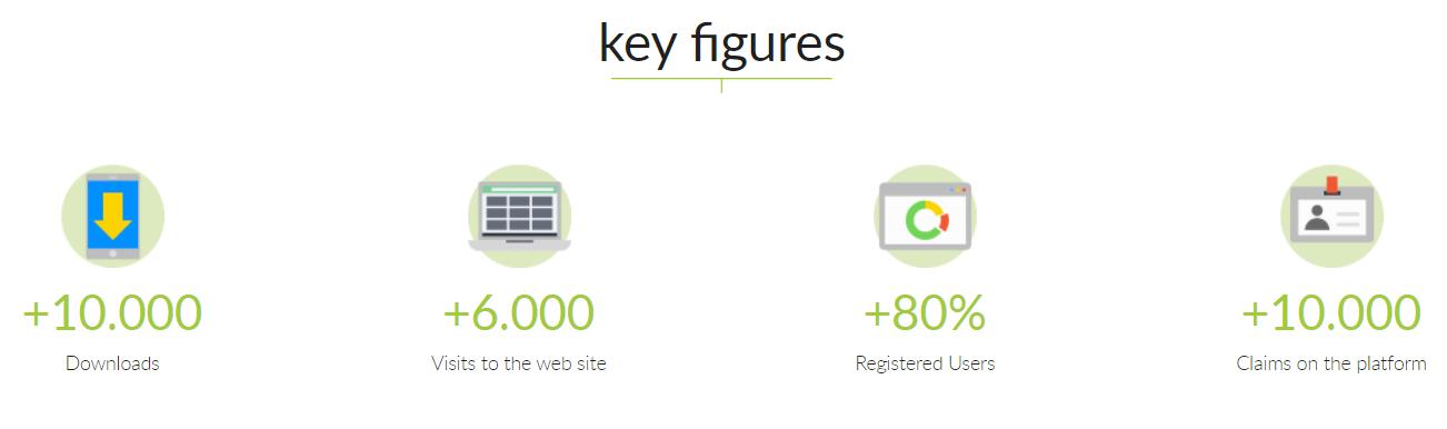 clean-city-key-figures