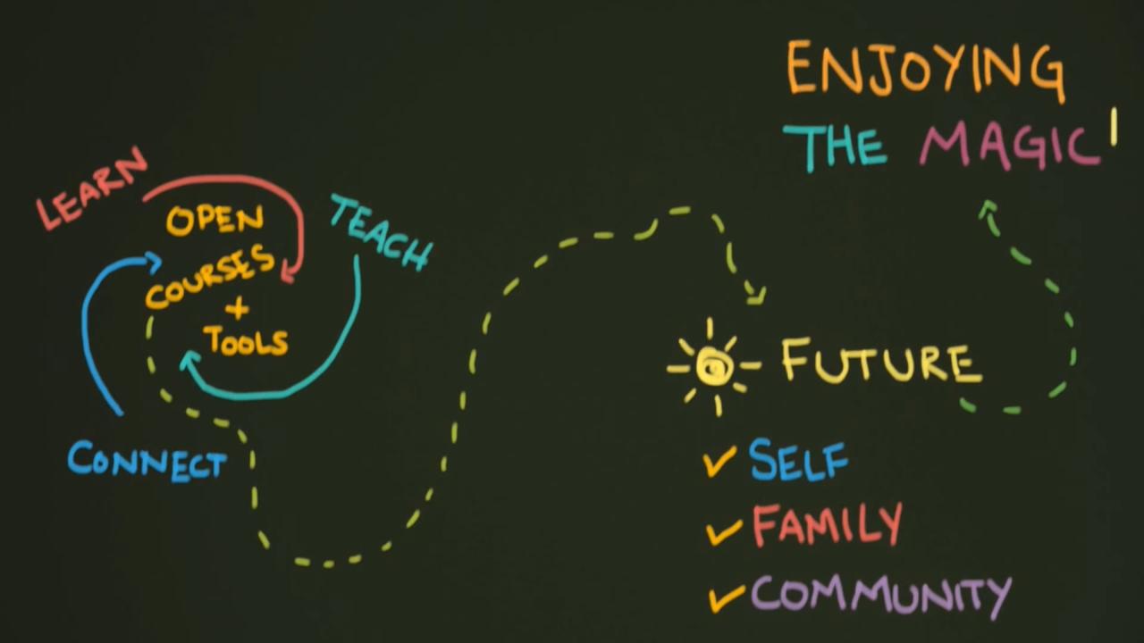 allversity-cycle